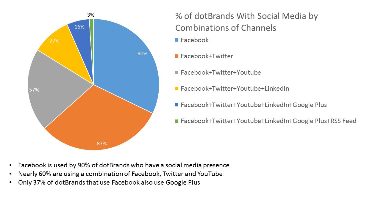 dotbrand-social-media-report-5