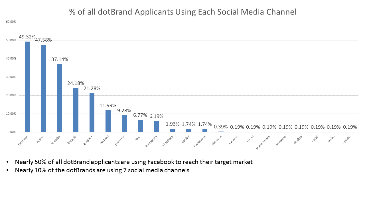 dotbrand-social-media-report-3