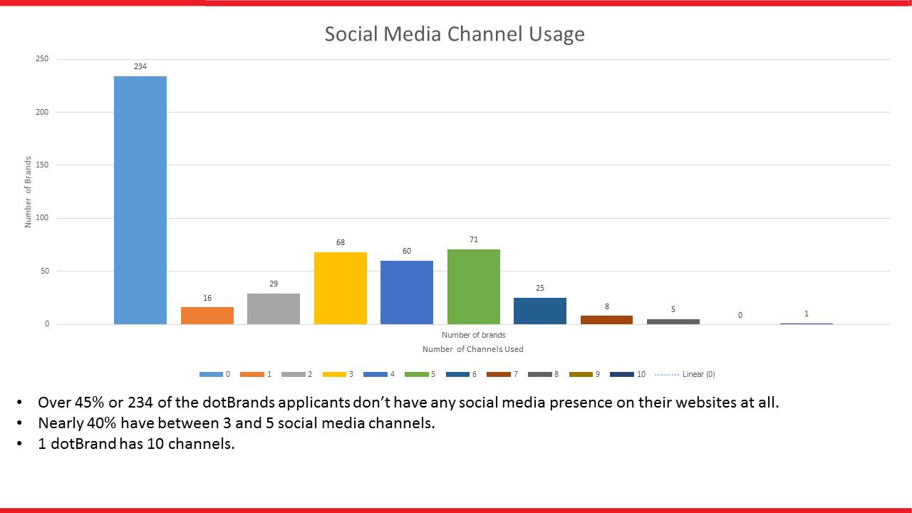 dotbrand-social-media-report-4